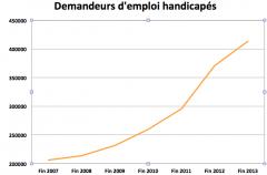 Image courbe du chômage des handicapés, jpg