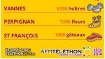 Capture écran Telethon défis Vannes, Perpignan