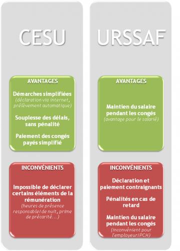 CESU, URSSAF, APF, aidant-pro 34