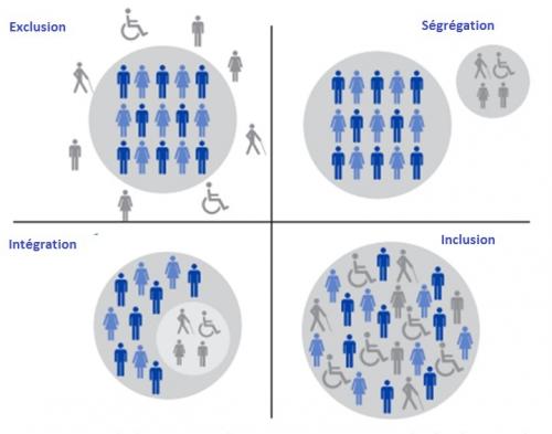 Dessin expliquant Exclusion, Ségrégation, Intégration, Inclusion